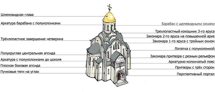 Церковь с названиями элементов