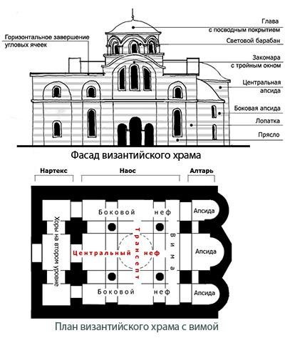 План византийского храма